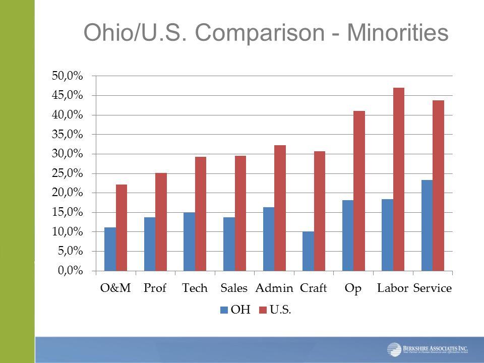 Ohio/U.S. Comparison - Minorities