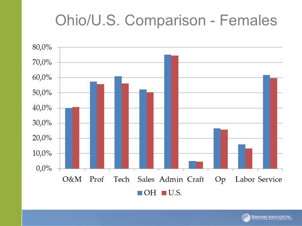 Ohio/U.S. Comparison - Females