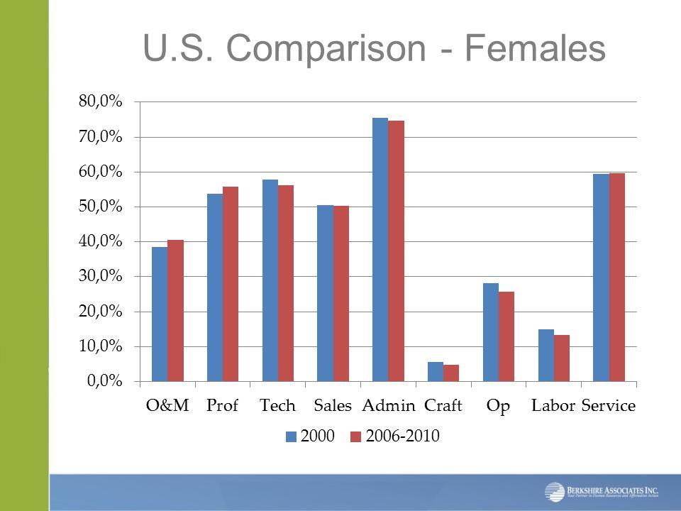 U.S. Comparison - Females
