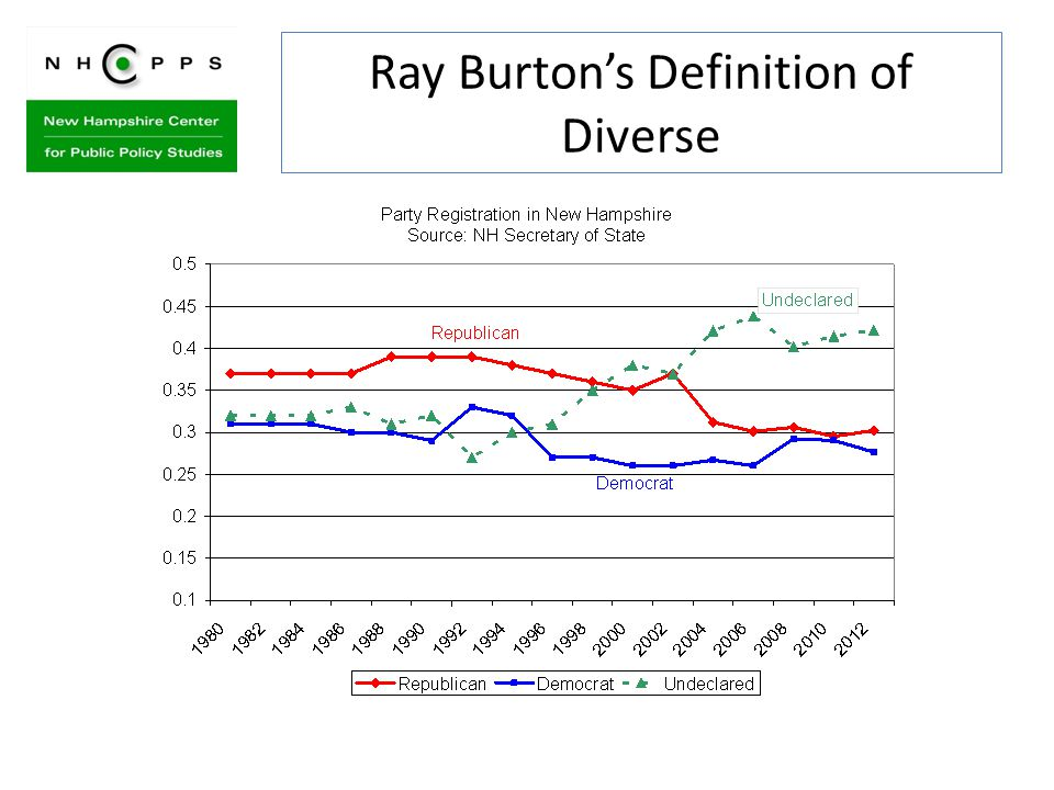 Ray Burton's Definition of Diverse