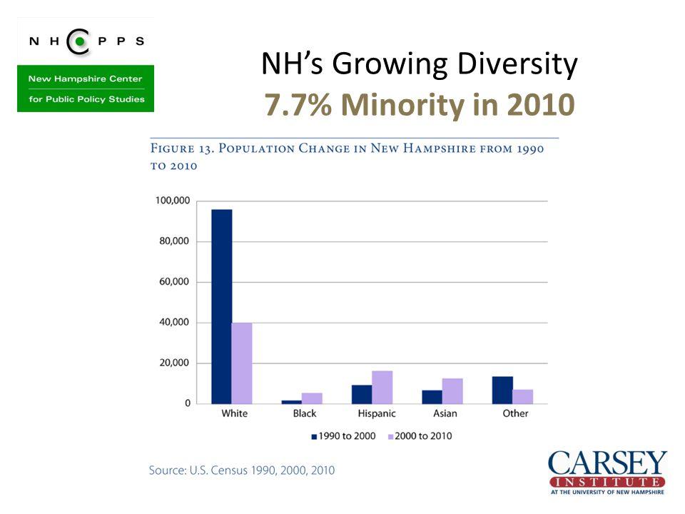 NH's Growing Diversity 7.7% Minority in 2010