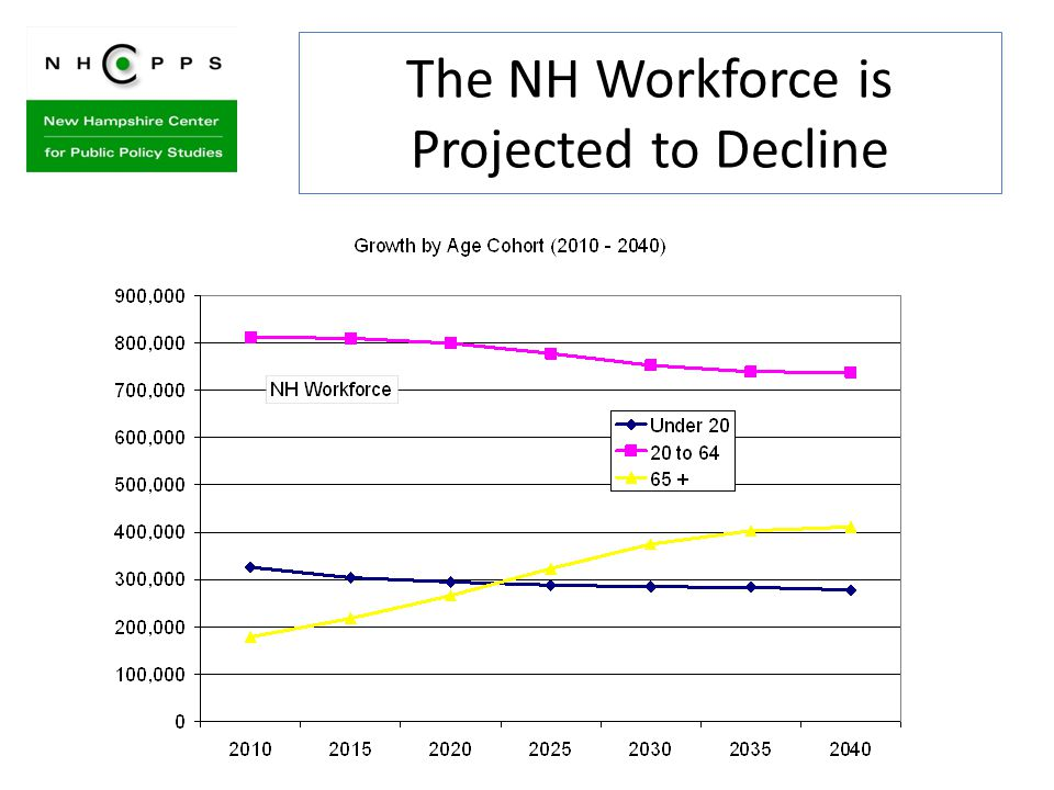 The NH Workforce is Projected to Decline