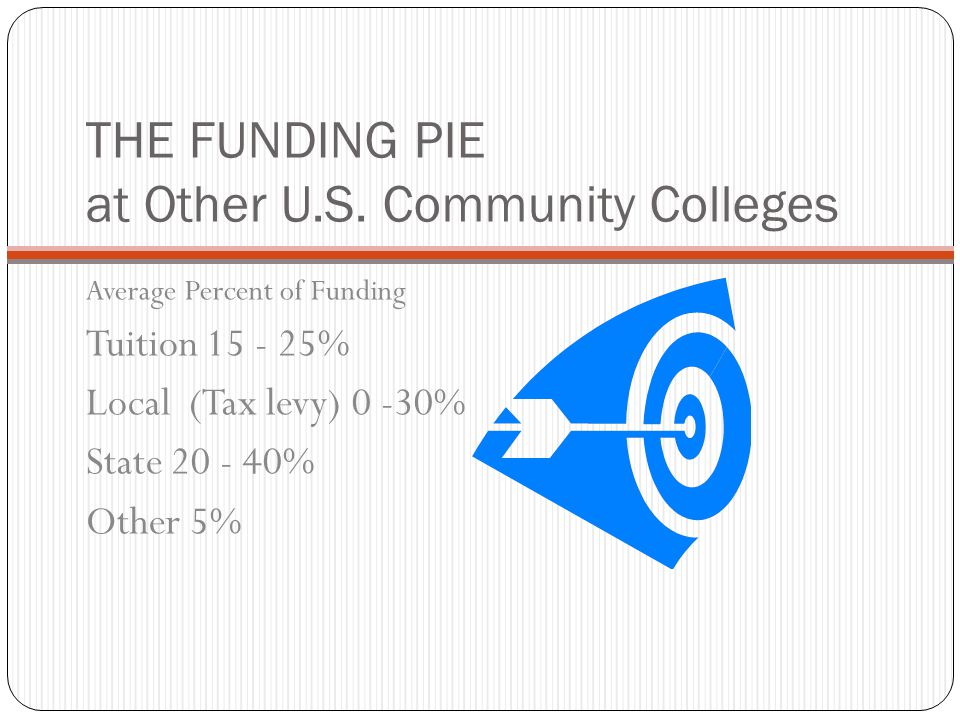 THE FUNDING PIE at Other U.S. Community Colleges Average Percent of Funding Tuition 15 - 25% Local (Tax levy) 0 -30% State 20 - 40% Other 5%