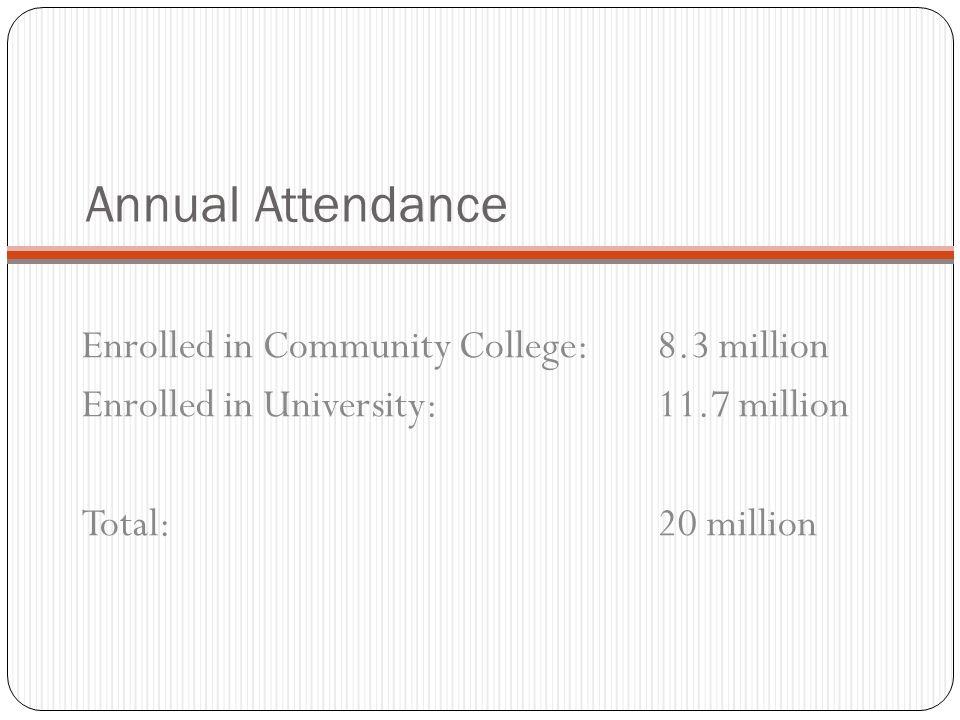 Annual Attendance Enrolled in Community College:8.3 million Enrolled in University: 11.7 million Total: 20 million