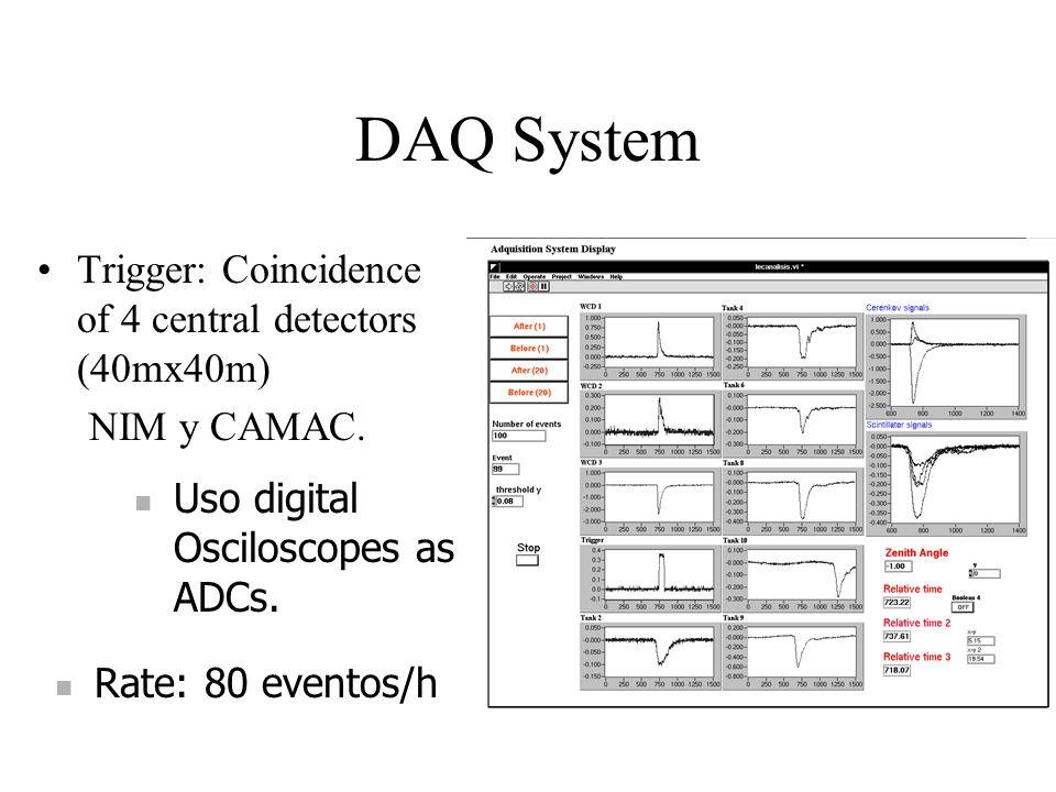 DAQ System Trigger: Coincidence of 4 central detectors (40mx40m) NIM y CAMAC. Uso digital Osciloscopes as ADCs. Rate: 80 eventos/h
