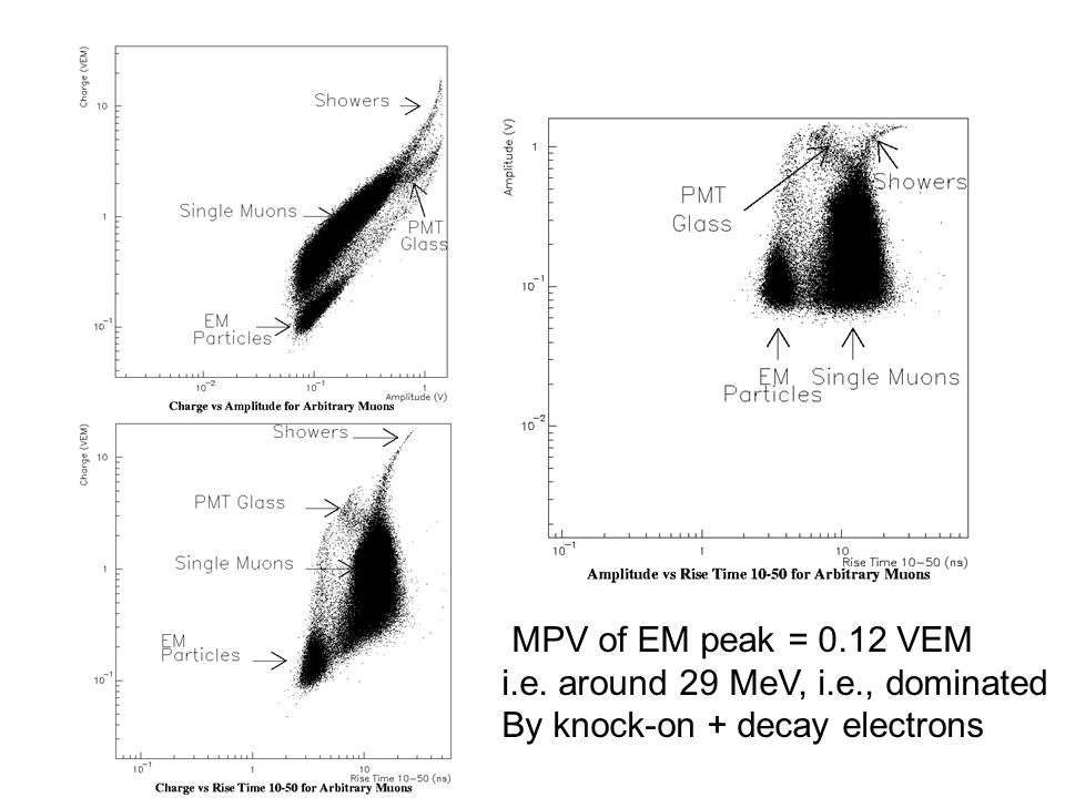 MPV of EM peak = 0.12 VEM i.e. around 29 MeV, i.e., dominated By knock-on + decay electrons