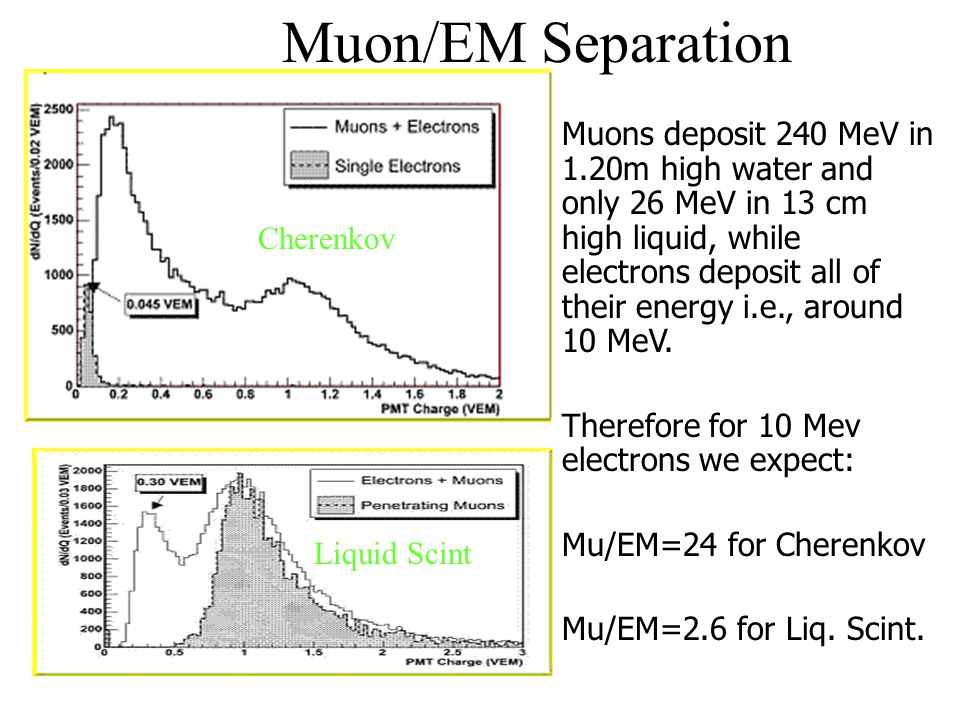 Cherenkov Liquid Scint Muons deposit 240 MeV in 1.20m high water and only 26 MeV in 13 cm high liquid, while electrons deposit all of their energy i.e., around 10 MeV.