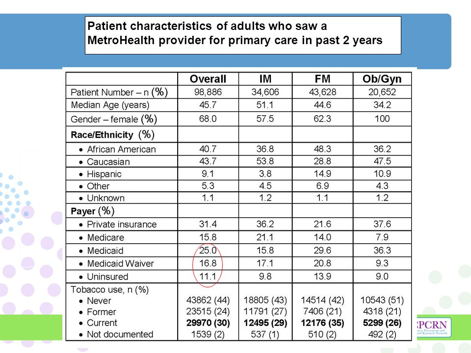 Patient characteristics of adults who saw a MetroHealth provider for primary care in past 2 years