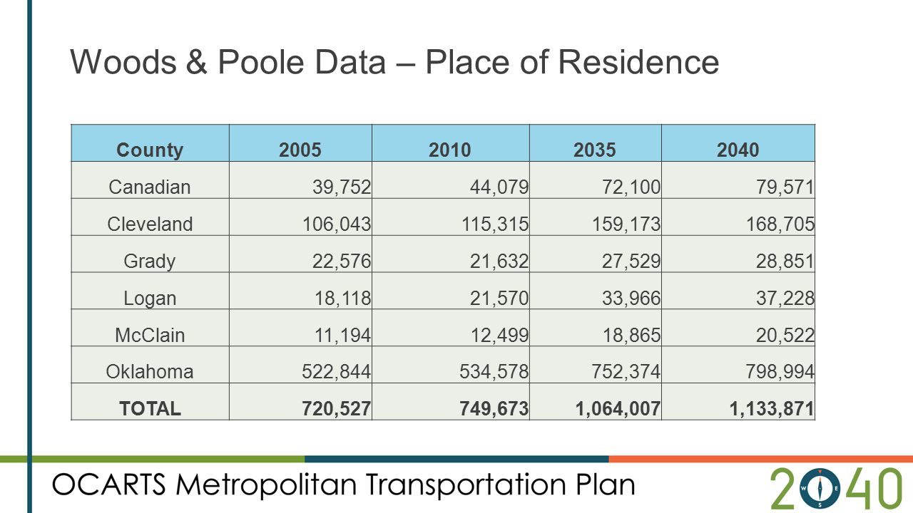 Woods & Poole Data – Place of Residence * ACOG staff increased these numbers County2005201020352040 Canadian39,75244,07972,10079,571 Cleveland106,0431