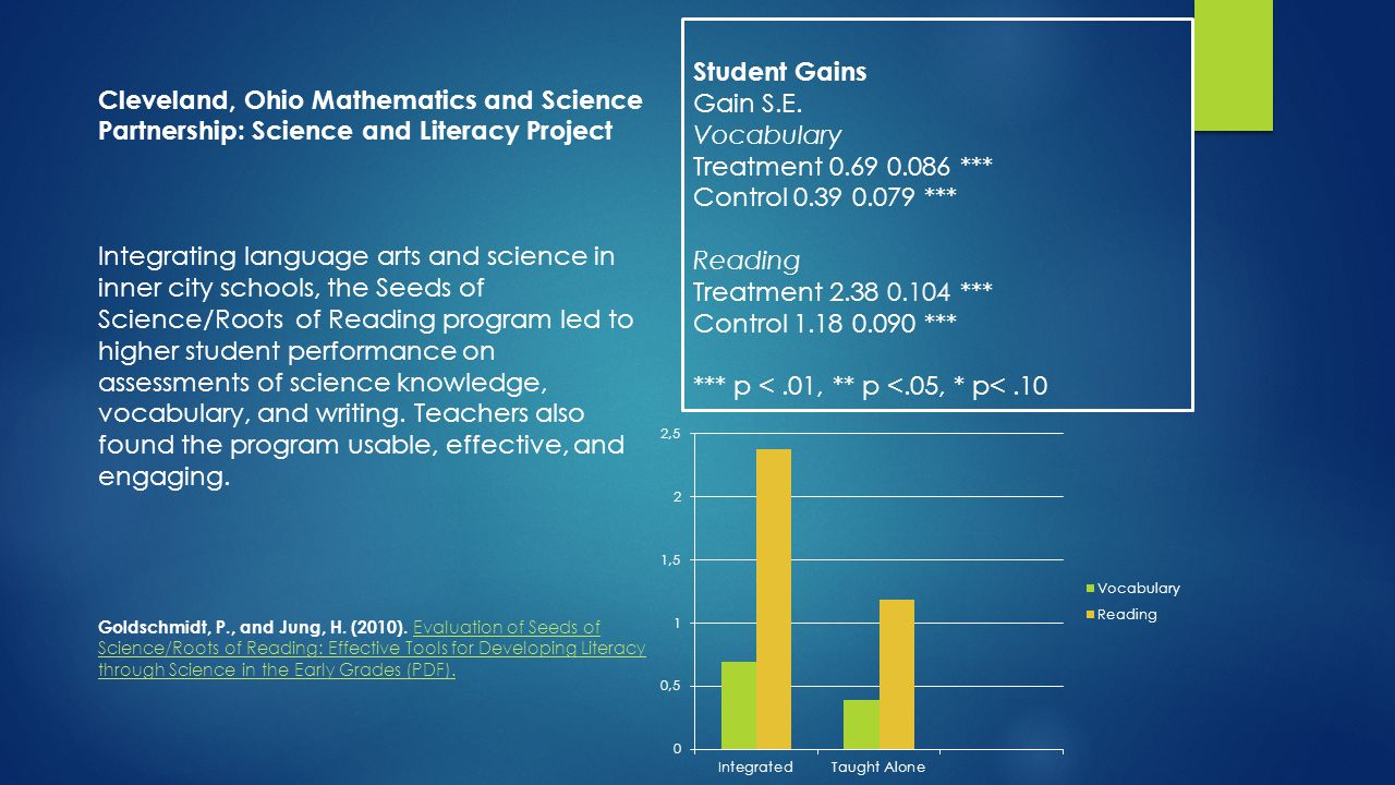 Cleveland, Ohio Mathematics and Science Partnership: Science and Literacy Project Integrating language arts and science in inner city schools, the Seeds of Science/Roots of Reading program led to higher student performance on assessments of science knowledge, vocabulary, and writing.