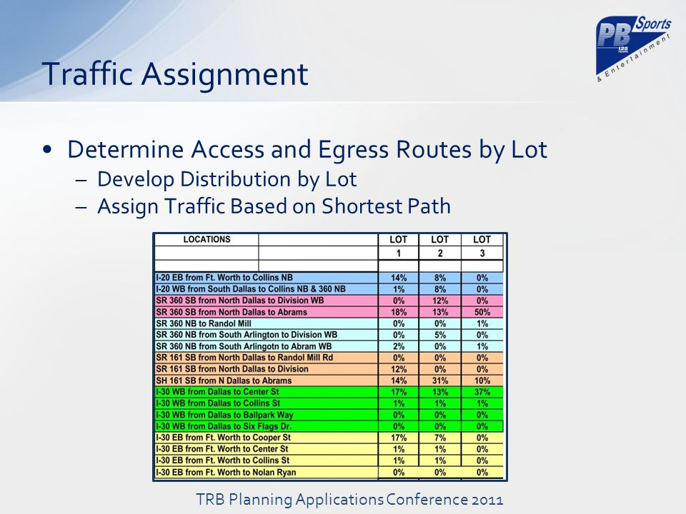 Determine Access and Egress Routes by Lot –Develop Distribution by Lot –Assign Traffic Based on Shortest Path Traffic Assignment TRB Planning Applications Conference 2011