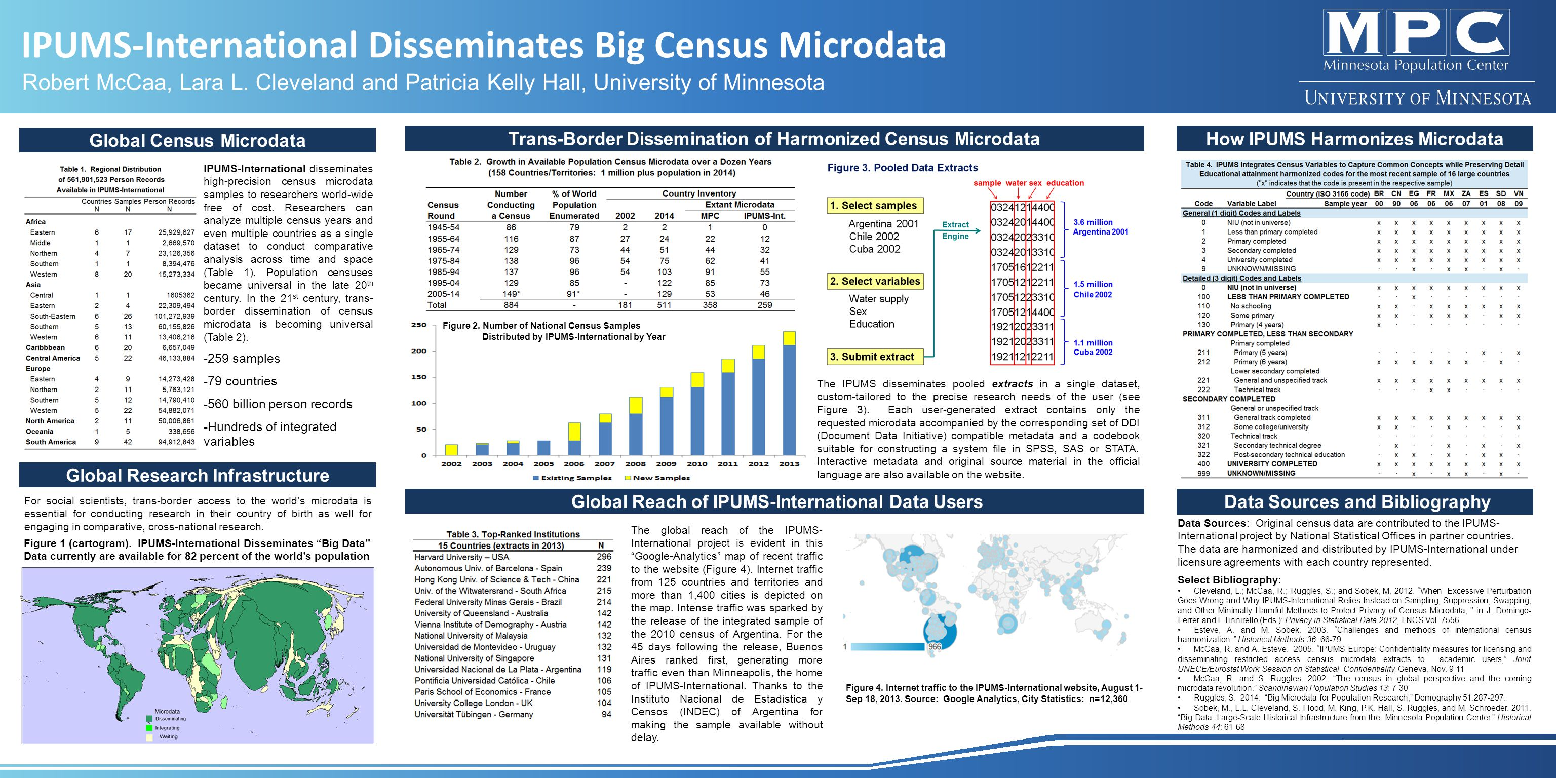 How IPUMS Harmonizes Microdata Data Sources and Bibliography Data Sources: Original census data are contributed to the IPUMS- International project by National Statistical Offices in partner countries.