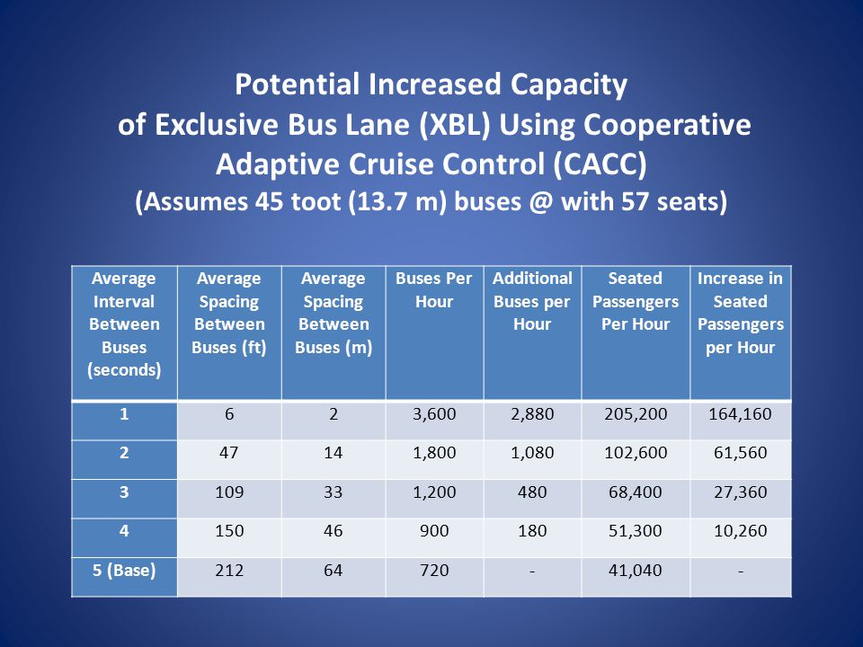 Potential Increased Capacity of Exclusive Bus Lane (XBL) Using Cooperative Adaptive Cruise Control (CACC) (Assumes 45 toot (13.7 m) buses @ with 57 seats) Average Interval Between Buses (seconds) Average Spacing Between Buses (ft) Average Spacing Between Buses (m) Buses Per Hour Additional Buses per Hour Seated Passengers Per Hour Increase in Seated Passengers per Hour 1623,6002,880205,200164,160 247141,8001,080102,60061,560 3109331,20048068,40027,360 41504690018051,30010,260 5 (Base)21264720-41,040-