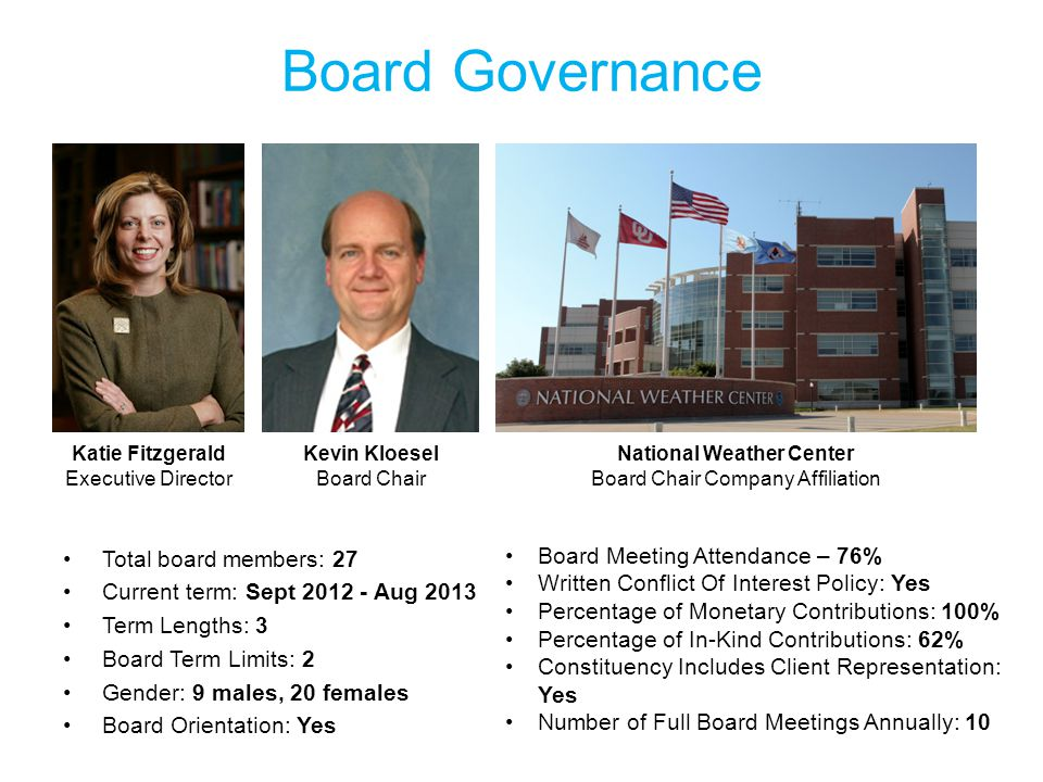 Board Governance Total board members: 27 Current term: Sept 2012 - Aug 2013 Term Lengths: 3 Board Term Limits: 2 Gender: 9 males, 20 females Board Orientation: Yes Katie Fitzgerald Executive Director Kevin Kloesel Board Chair National Weather Center Board Chair Company Affiliation Board Meeting Attendance – 76% Written Conflict Of Interest Policy: Yes Percentage of Monetary Contributions: 100% Percentage of In-Kind Contributions: 62% Constituency Includes Client Representation: Yes Number of Full Board Meetings Annually: 10