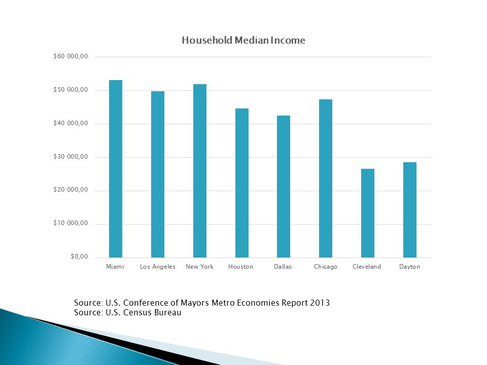Source: U.S. Conference of Mayors Metro Economies Report 2013 Source: U.S. Census Bureau