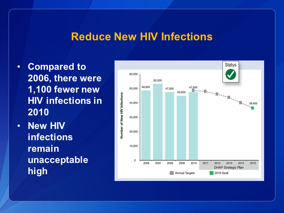 Reduce New HIV Infections Compared to 2006, there were 1,100 fewer new HIV infections in 2010 New HIV infections remain unacceptable high