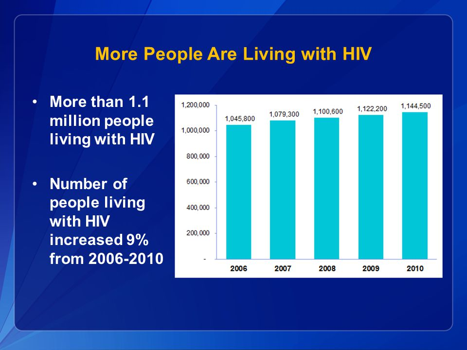 More People Are Living with HIV More than 1.1 million people living with HIV Number of people living with HIV increased 9% from 2006-2010