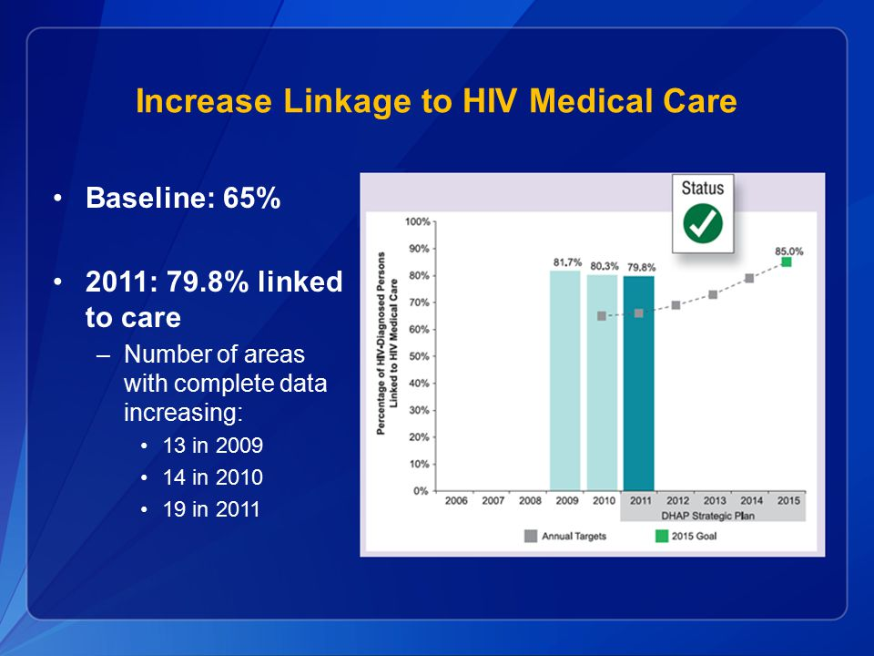 Increase Linkage to HIV Medical Care Baseline: 65% 2011: 79.8% linked to care –Number of areas with complete data increasing: 13 in 2009 14 in 2010 19 in 2011