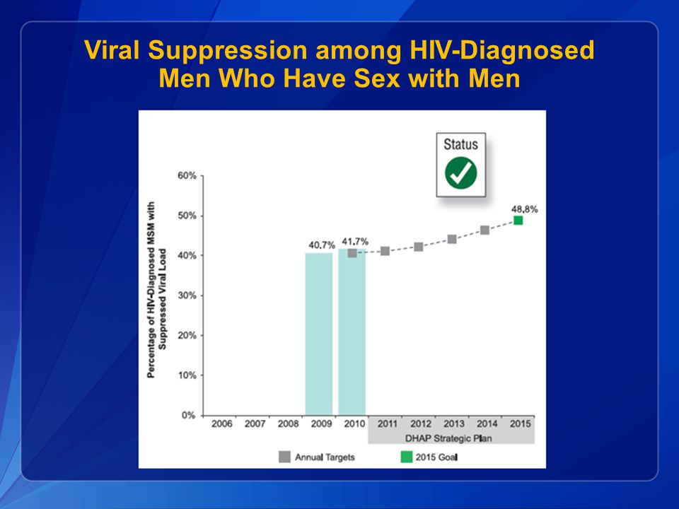 Viral Suppression among HIV-Diagnosed Men Who Have Sex with Men