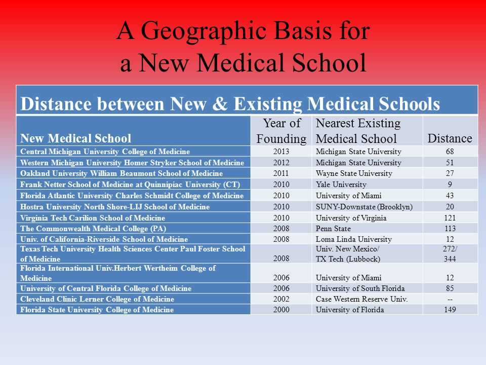 A Geographic Basis for a New Medical School Distance between New & Existing Medical Schools New Medical School Year of Founding Nearest Existing Medical SchoolDistance Central Michigan University College of Medicine2013Michigan State University68 Western Michigan University Homer Stryker School of Medicine2012Michigan State University51 Oakland University William Beaumont School of Medicine2011Wayne State University27 Frank Netter School of Medicine at Quinnipiac University (CT)2010Yale University9 Florida Atlantic University Charles Schmidt College of Medicine2010University of Miami43 Hostra University North Shore-LIJ School of Medicine2010SUNY-Downstate (Brooklyn)20 Virginia Tech Carilion School of Medicine2010University of Virginia121 The Commonwealth Medical College (PA)2008Penn State113 Univ.