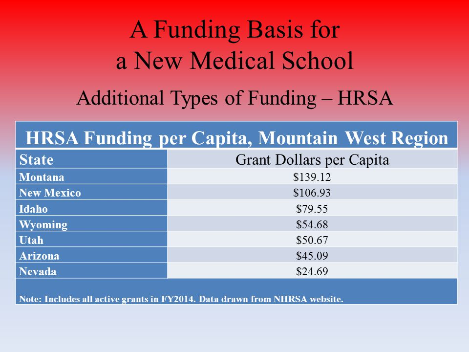 Additional Types of Funding – HRSA HRSA Funding per Capita, Mountain West Region StateGrant Dollars per Capita Montana$139.12 New Mexico$106.93 Idaho$79.55 Wyoming$54.68 Utah$50.67 Arizona$45.09 Nevada$24.69 Note: Includes all active grants in FY2014.