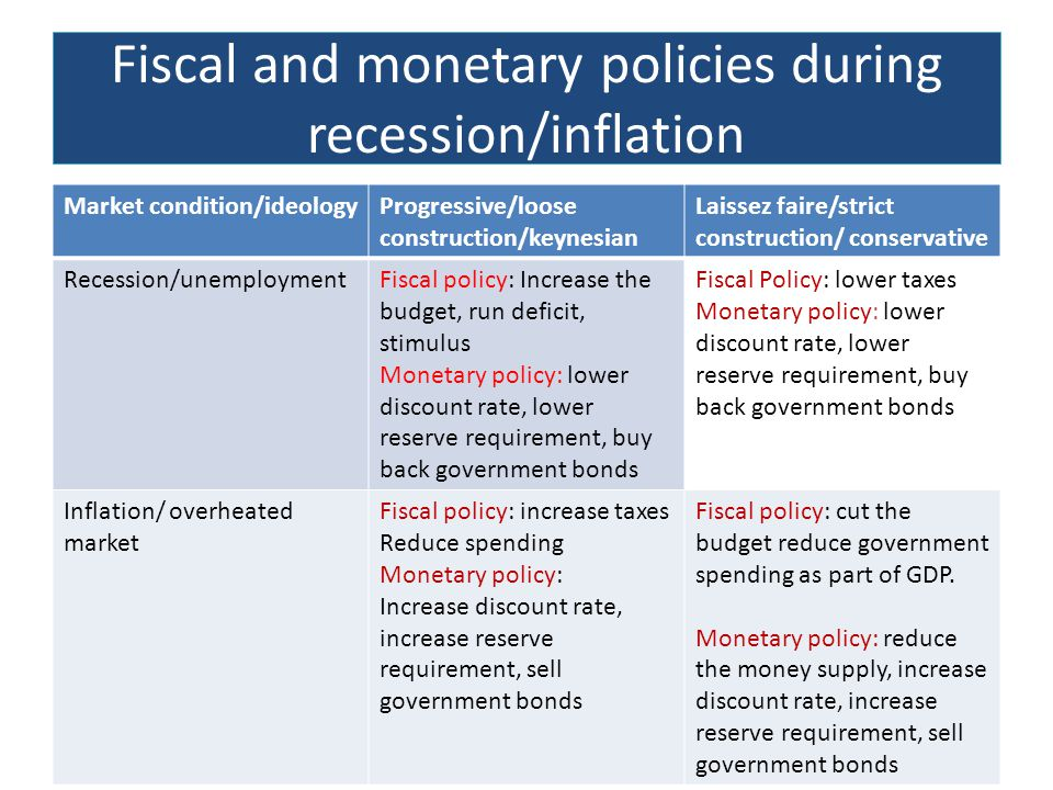 Fiscal and monetary policies during recession/inflation Market condition/ideologyProgressive/loose construction/keynesian Laissez faire/strict construction/ conservative Recession/unemploymentFiscal policy: Increase the budget, run deficit, stimulus Monetary policy: lower discount rate, lower reserve requirement, buy back government bonds Fiscal Policy: lower taxes Monetary policy: lower discount rate, lower reserve requirement, buy back government bonds Inflation/ overheated market Fiscal policy: increase taxes Reduce spending Monetary policy: Increase discount rate, increase reserve requirement, sell government bonds Fiscal policy: cut the budget reduce government spending as part of GDP.