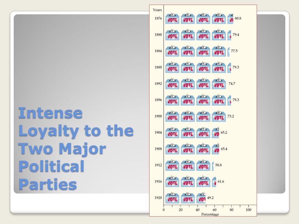 Presidential Election of 1888 Grover Cleveland (Democrat) Benjamin Harrison (Republican)