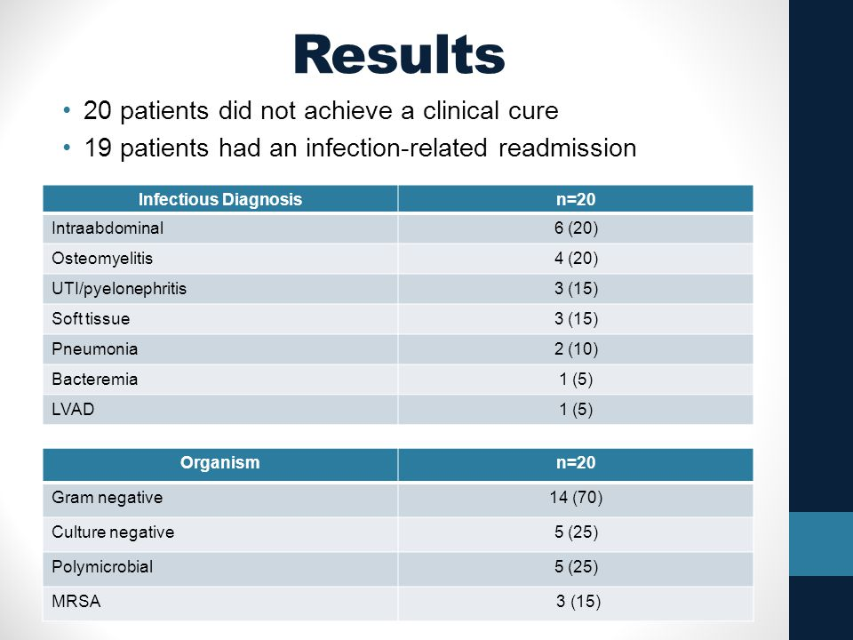 Results 20 patients did not achieve a clinical cure 19 patients had an infection-related readmission Infectious Diagnosisn=20 Intraabdominal6 (20) Ost
