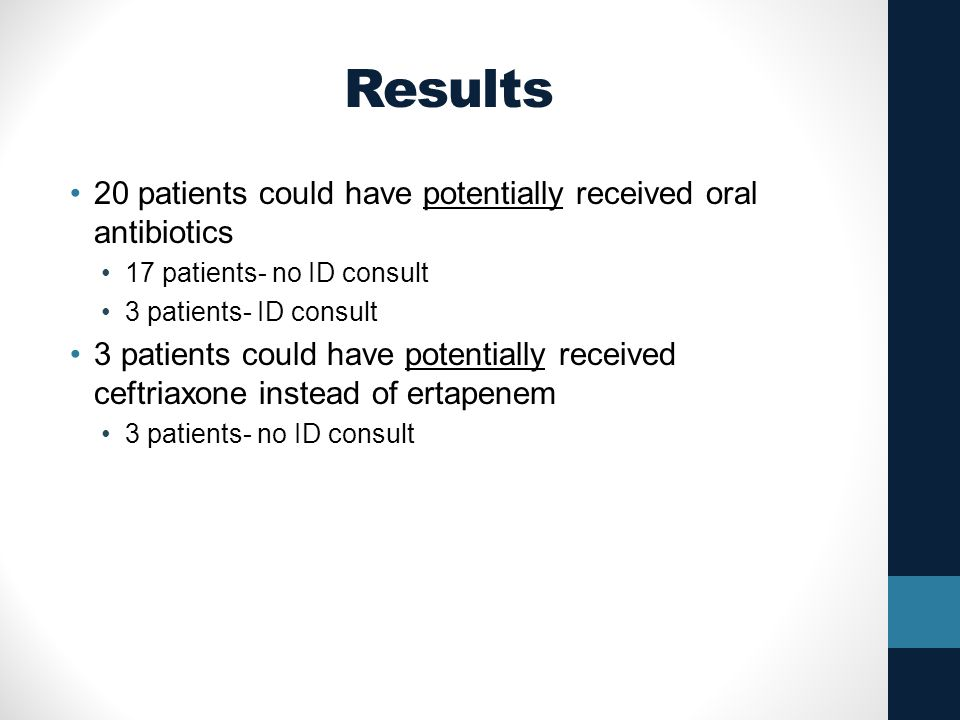 Results 20 patients could have potentially received oral antibiotics 17 patients- no ID consult 3 patients- ID consult 3 patients could have potentially received ceftriaxone instead of ertapenem 3 patients- no ID consult