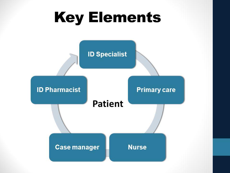 Key Elements ID SpecialistPrimary careNurseCase managerID Pharmacist Patient