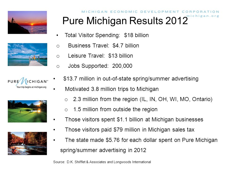 Pure Michigan Results 2012 $13.7 million in out-of-state spring/summer advertising Motivated 3.8 million trips to Michigan o 2.3 million from the region (IL, IN, OH, WI, MO, Ontario) o 1.5 million from outside the region Those visitors spent $1.1 billion at Michigan businesses Those visitors paid $79 million in Michigan sales tax The state made $5.76 for each dollar spent on Pure Michigan spring/summer advertising in 2012 Source: D.K.