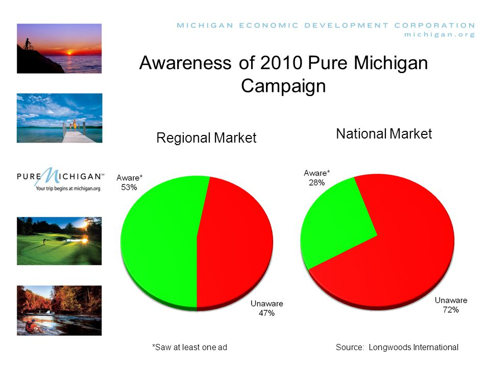 Awareness of 2010 Pure Michigan Campaign Source: Longwoods International Regional Market National Market *Saw at least one ad