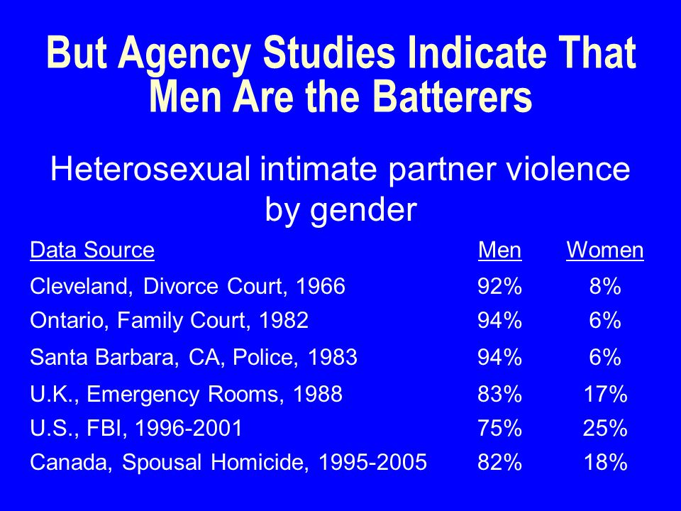 Women's Health Outcomes by Type of Male Violence SCVIT Any InjuryPittsburgh56%94%*** U.S., NVAW13%32%*** Severe injuryPittsburgh28%76%*** U.S., NVAW2%5%* General healthChicago Good to Very Good Fair to Good * Post-traumatic stress+U.S., NVAW37%79%*** + Percent above the median for female victims of partner violence *.05 **.01 ***.001