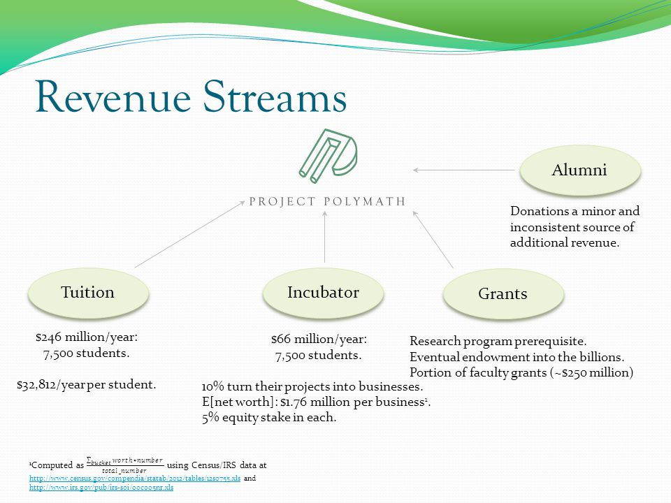 Revenue Streams Tuition Incubator Grants $246 million/year: 7,500 students.
