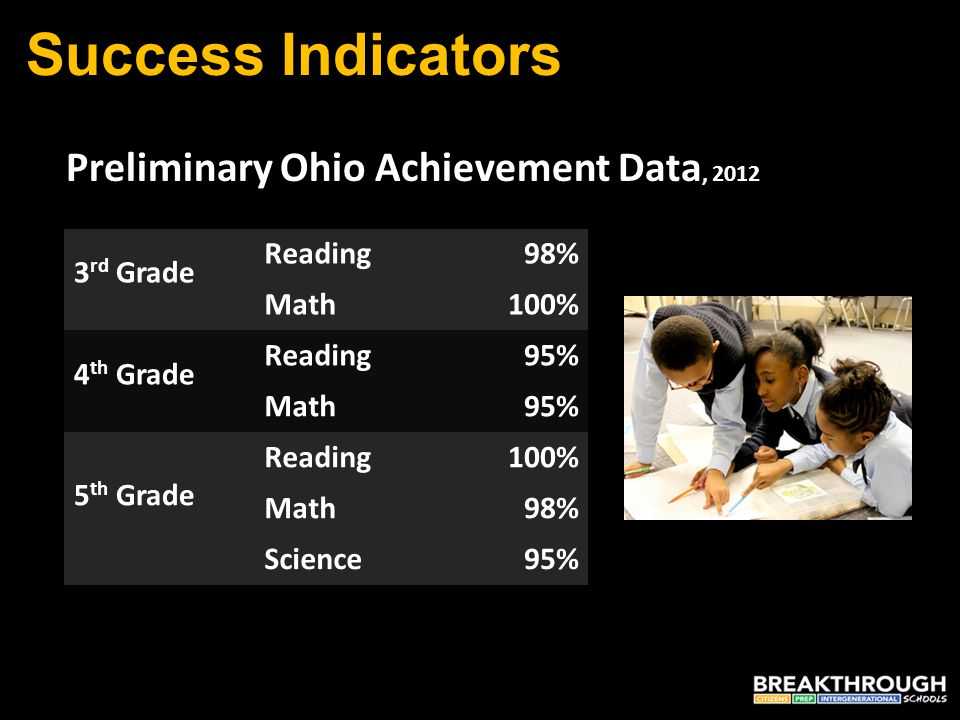 Success Indicators 3 rd Grade Reading98% Math100% 4 th Grade Reading95% Math95% 5 th Grade Reading100% Math98% Science95% Preliminary Ohio Achievement Data, 2012