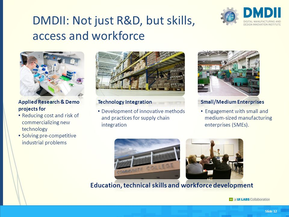 Slide 12 DMDII: Not just R&D, but skills, access and workforce Applied Research & Demo projects for Reducing cost and risk of commercializing new tech