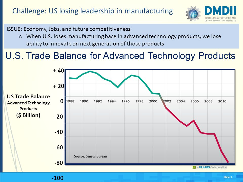 Slide 2 Challenge: US losing leadership in manufacturing U.S. Trade Balance for Advanced Technology Products + 40 + 20 0 -20 -40 -60 -80 -100 US Trade