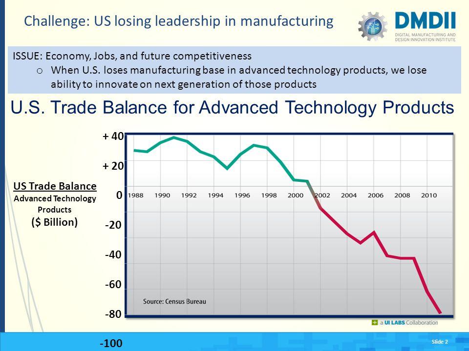 Slide 2 Challenge: US losing leadership in manufacturing U.S.