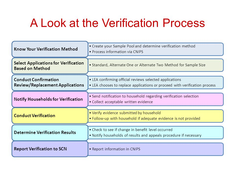 A Look at the Verification Process Create your Sample Pool and determine verification method Process information via CNIPS Know Your Verification Method Standard, Alternate One or Alternate Two Method for Sample Size Select Applications for Verification Based on Method LEA confirming official reviews selected applications LEA chooses to replace applications or proceed with verification process Conduct Confirmation Review/Replacement Applications Send notification to household regarding verification selection Collect acceptable written evidence Notify Households for Verification Verify evidence submitted by household Follow-up with household if adequate evidence is not provided Conduct Verification Check to see if change in benefit level occurred Notify households of results and appeals procedure if necessary Determine Verification Results Report information in CNIPS Report Verification to SCN