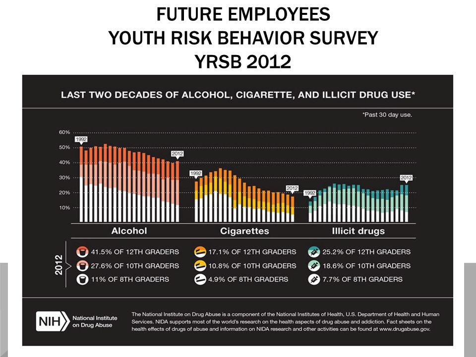 FUTURE EMPLOYEES YOUTH RISK BEHAVIOR SURVEY YRSB 2012