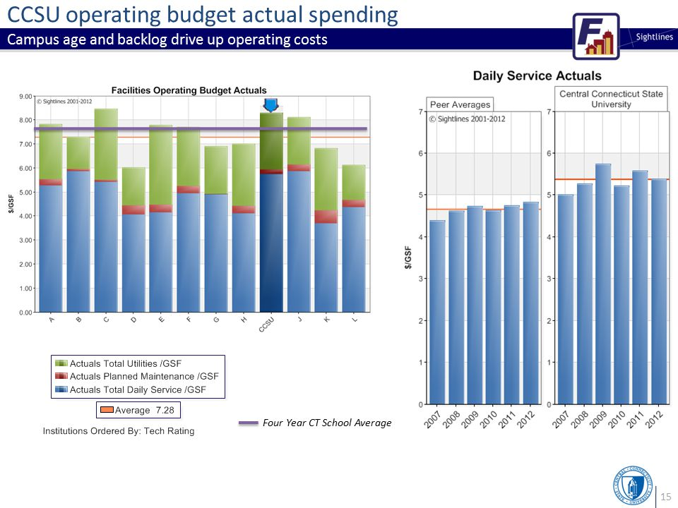 15 CCSU operating budget actual spending Campus age and backlog drive up operating costs Four Year CT School Average