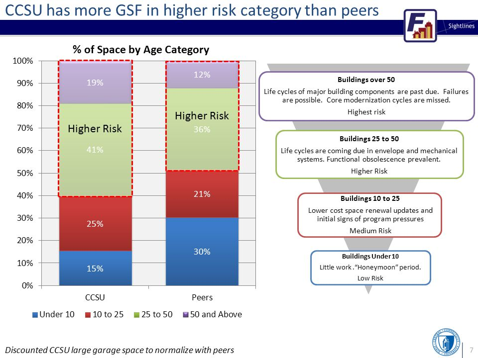 7 CCSU has more GSF in higher risk category than peers 65% % of Space by Age Category Buildings Under 10 Little work. Honeymoon period.