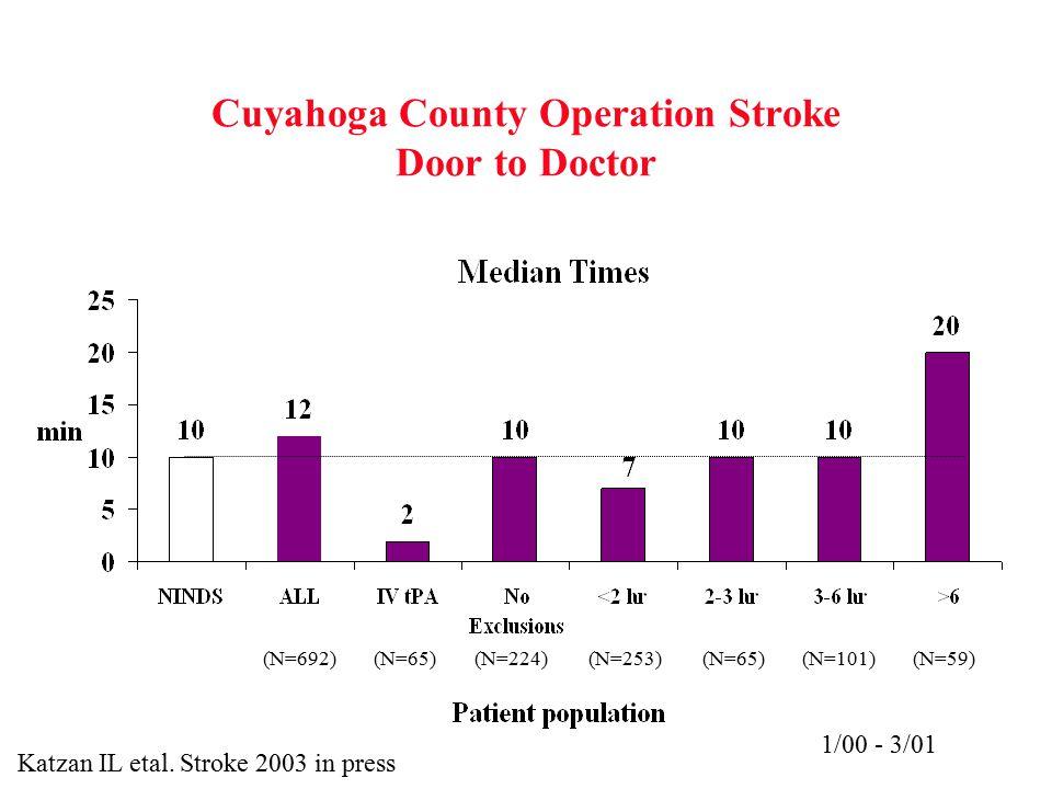 Cuyahoga County Operation Stroke Door to Doctor 1/00 - 3/01 (N=65)(N=224)(N=253)(N=65)(N=692)(N=101)(N=59) Katzan IL etal. Stroke 2003 in press