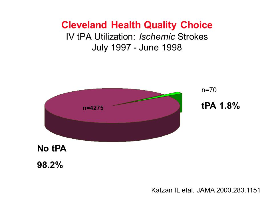 Cleveland Health Quality Choice IV tPA Utilization: Ischemic Strokes July 1997 - June 1998 n=4275 n=70 tPA 1.8% No tPA 98.2% Katzan IL etal.