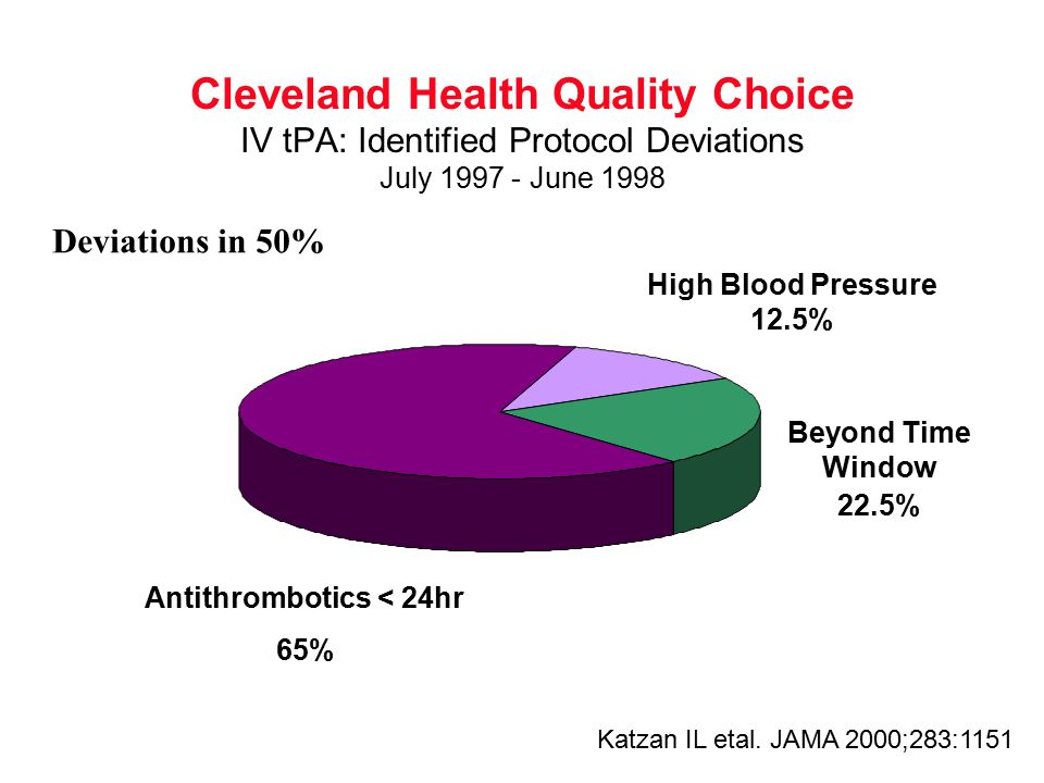 Cleveland Health Quality Choice IV tPA: Identified Protocol Deviations July 1997 - June 1998 Antithrombotics < 24hr 65% Beyond Time Window 22.5% High Blood Pressure 12.5% Katzan IL etal.