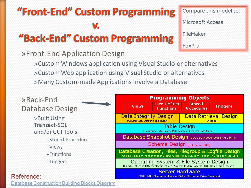 » Front-End Application Design ˃Custom Windows application using Visual Studio or alternatives ˃Custom Web application using Visual Studio or alternatives ˃Many Custom-made Applications Involve a Database » Back-End Database Design ˃Built Using Transact-SQL and/or GUI Tools +Stored Procedures +Views +Functions +Triggers Compare this model to: Microsoft Access FileMaker FoxPro Reference: Database Construction Building Blocks Diagram