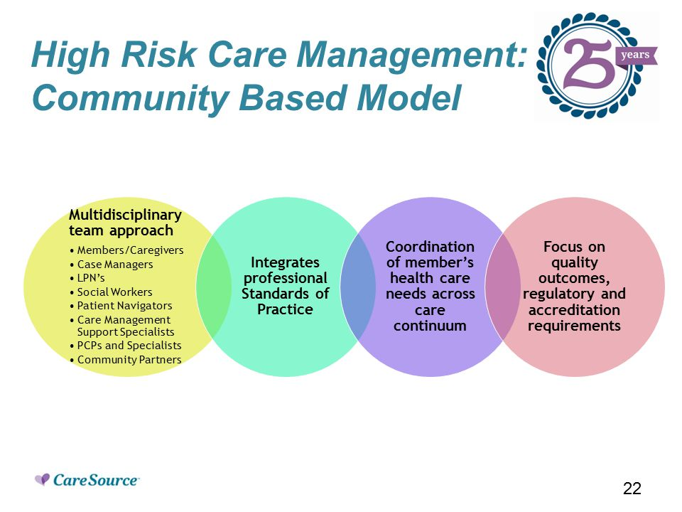 High Risk Care Management: Community Based Model Multidisciplinary team approach Members/Caregivers Case Managers LPN's Social Workers Patient Navigators Care Management Support Specialists PCPs and Specialists Community Partners Integrates professional Standards of Practice Coordination of member's health care needs across care continuum Focus on quality outcomes, regulatory and accreditation requirements 22