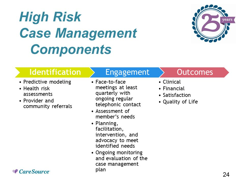 High Risk Case Management Components Identification Predictive modeling Health risk assessments Provider and community referrals Engagement Face-to-face meetings at least quarterly with ongoing regular telephonic contact Assessment of member's needs Planning, facilitation, intervention, and advocacy to meet identified needs Ongoing monitoring and evaluation of the case management plan Outcomes Clinical Financial Satisfaction Quality of Life 24
