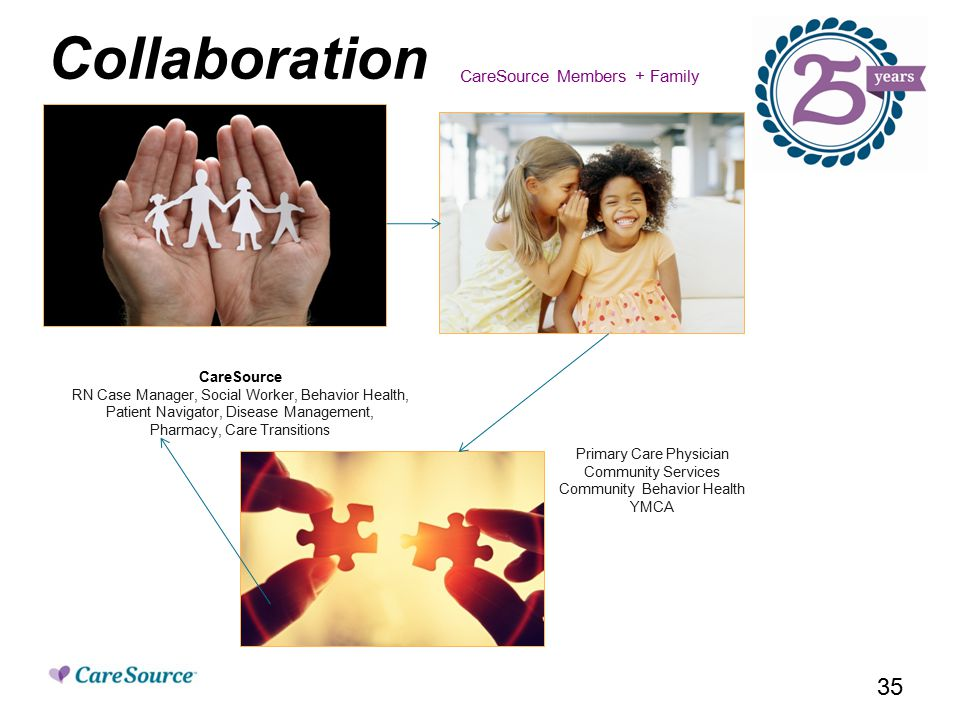 Collaboration CareSource Members + Family CareSource RN Case Manager, Social Worker, Behavior Health, Patient Navigator, Disease Management, Pharmacy, Care Transitions Primary Care Physician Community Services Community Behavior Health YMCA 35