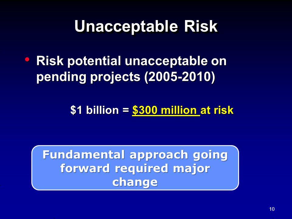 Unacceptable Risk Risk potential unacceptable on pending projects (2005-2010) Risk potential unacceptable on pending projects (2005-2010) $1 billion =